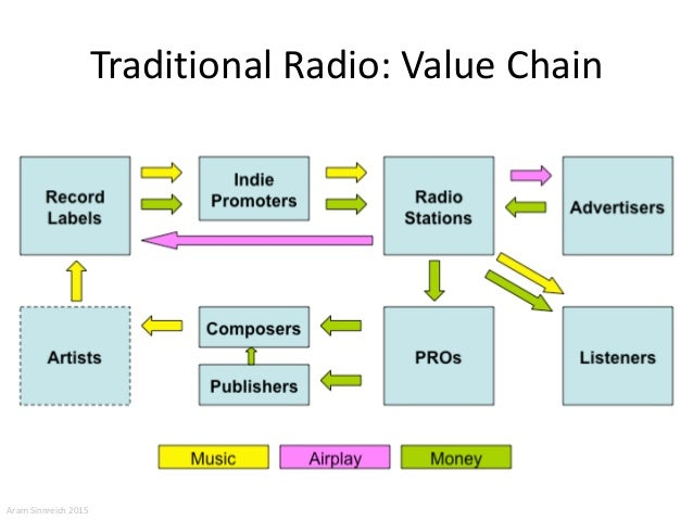 music value chain Find value chain stock images in hd and  a model of pocket watch which is hanging on the chain a concept of a value of time  video clips, and music.
