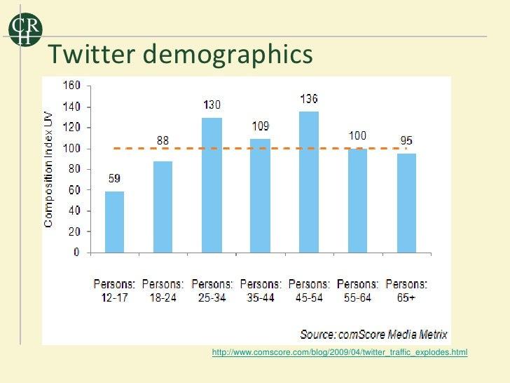 CR H      Twitter demographics                      http://www.comscore.com/blog/2009/04/twitter_traffic_explodes.html