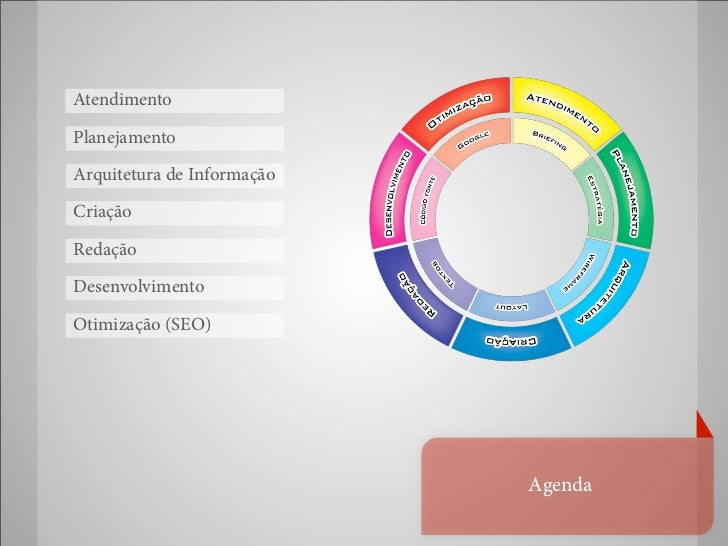 AtendimentoPlanejamentoArquitetura de InformaçãoCriaçãoRedaçãoDesenvolvimentoOtimização (SEO)                            A...