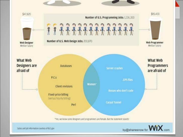 Comparativo Designer vs Desenvolvedor   49