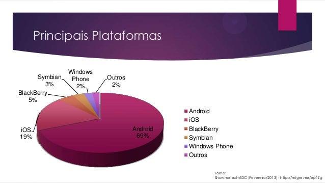 Principais PlataformasFonte:Showmetech/IDC (Fevereiro/2013) - http://migre.me/ep1ZgAndroid69%iOS19%BlackBerry5%Symbian3%Wi...