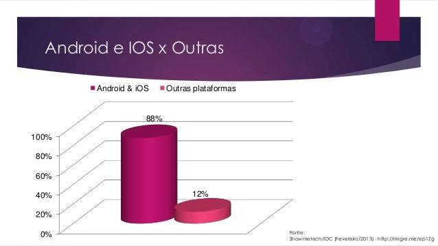 Android e IOS x Outras0%20%40%60%80%100%88%12%Android & iOS Outras plataformasFonte:Showmetech/IDC (Fevereiro/2013) - http...
