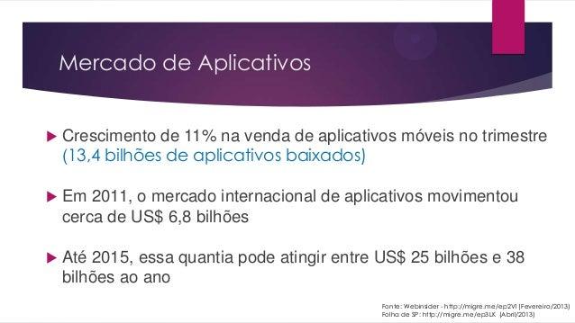 Mercado de Aplicativos Crescimento de 11% na venda de aplicativos móveis no trimestre(13,4 bilhões de aplicativos baixado...