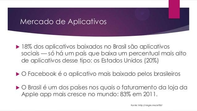 Mercado de Aplicativos 18% dos aplicativos baixados no Brasil são aplicativossociais — só há um país que baixa um percent...