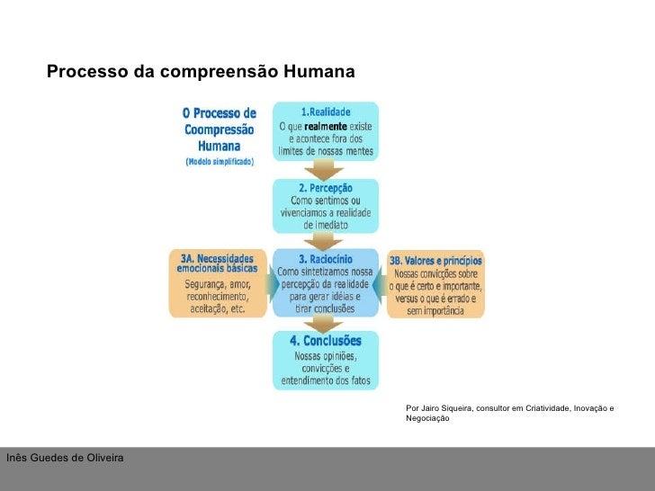 Por Jairo Siqueira, consultor em Criatividade, Inovação e Negociação Processo da compreensão Humana Inês Guedes de Oliveira