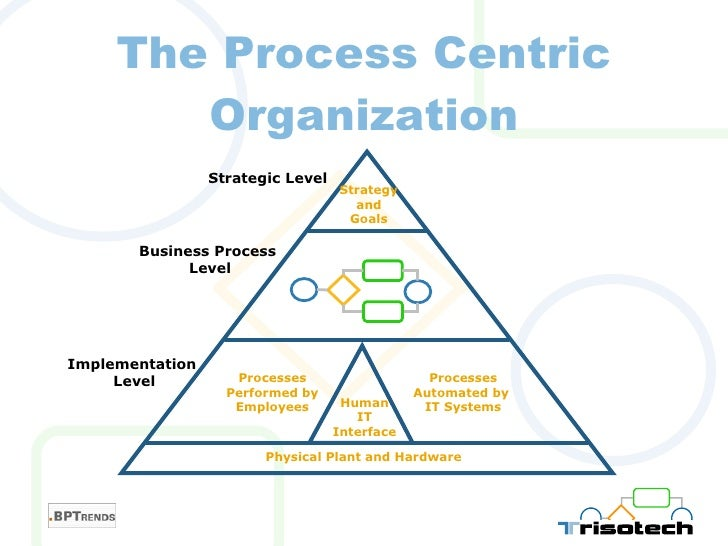 Image result for Business Process IT Organization
