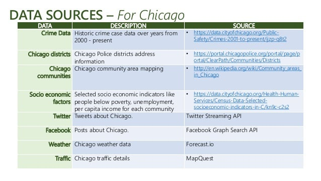 Crime Analysis & Prediction System