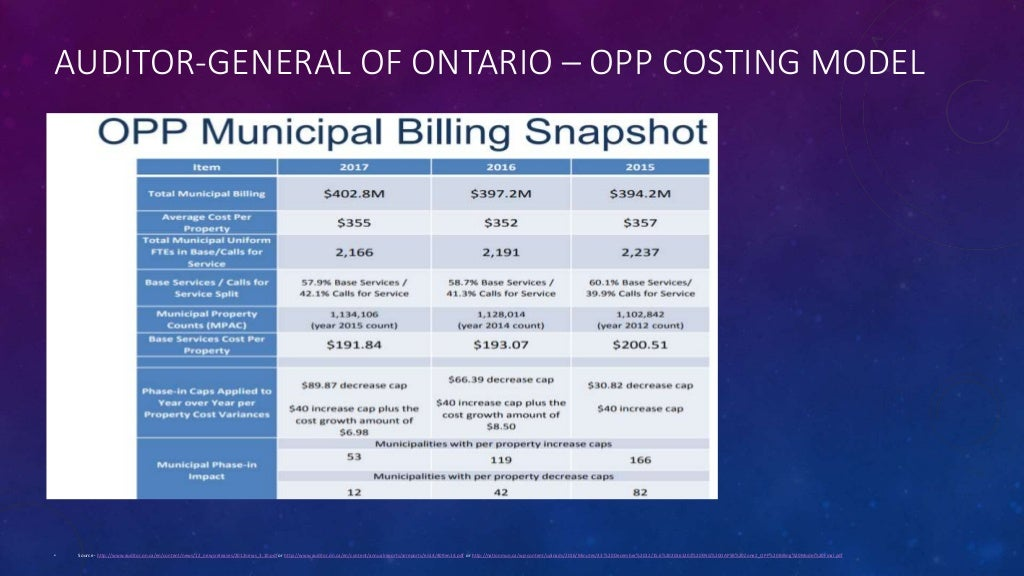 AUDITOR-GENERAL OF ONTARIO – OPP COSTING MODEL • Source - http://www.auditor.on.ca/en/content/news/12_newsreleases/2012new...