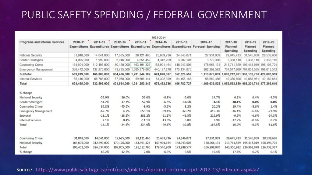 PUBLIC SAFETY SPENDING / FEDERAL GOVERNMENT Source - https://www.publicsafety.gc.ca/cnt/rsrcs/pblctns/dprtmntl-prfrmnc-rpr...