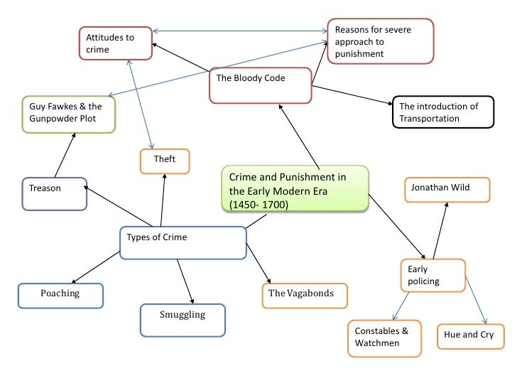 crime and punishment gcse shp revision mindmaps edexcel gcse history s h p crime and punishment unit revision mindmaps core content by mr wallbanks 2