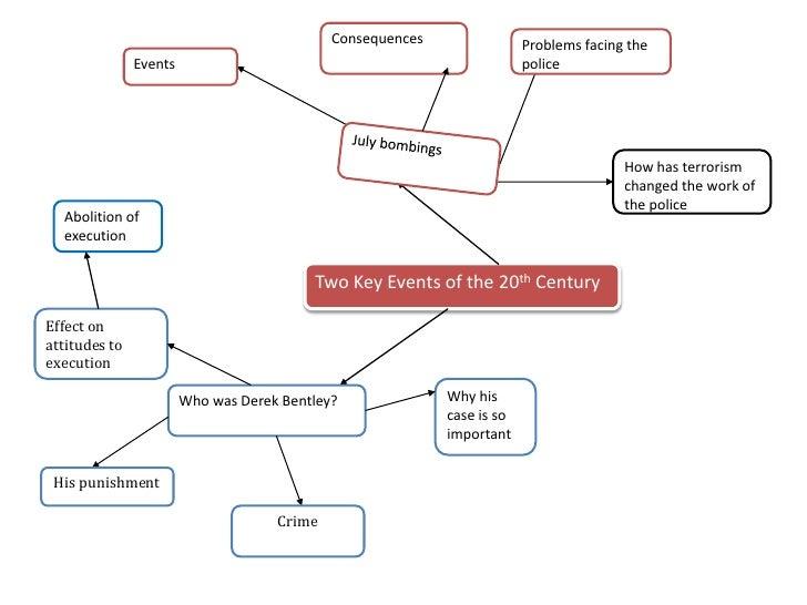 Crime And Punishment Gcse Shp Revision Mindmaps