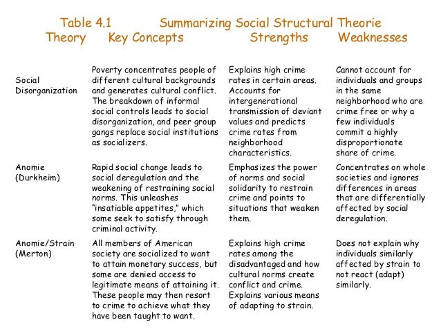 sociology theories Sociological theory is probably one of the most difficult, but certainly the most  important, areas of sociological study sociological theory allows us to  understand.