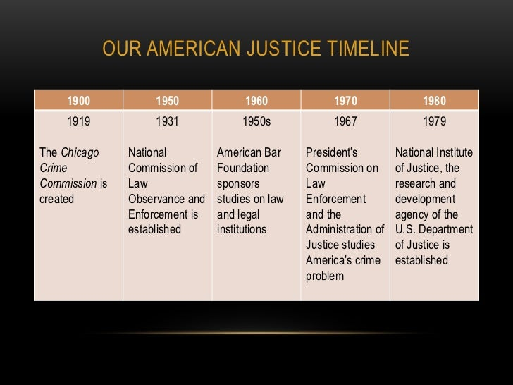 history of criminal justice Criminal justice definition, the system of law enforcement, involving police, lawyers, courts, and corrections, used for all stages of criminal proceedings and punishment.