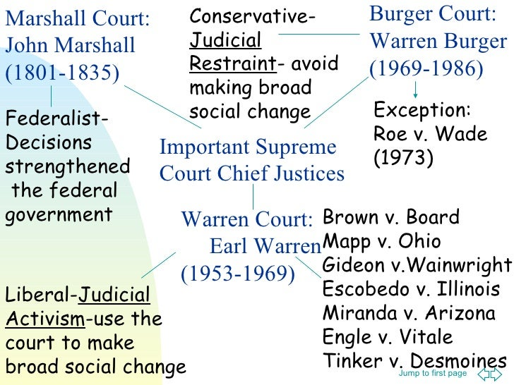 Important Supreme Court Chief Justices Marshall Court: John Marshall (1801-1835) Warren Court:  Earl Warren (1953-1969) Bu...
