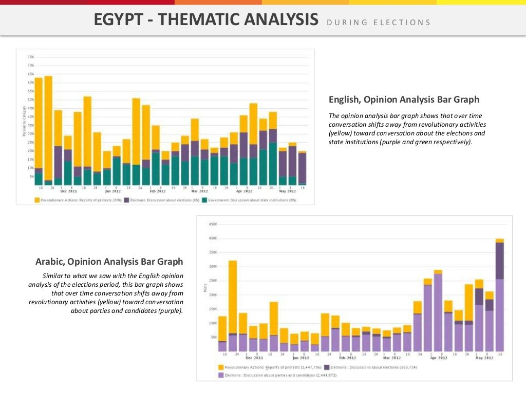 Egypt thematic analysis during ccuart Choice Image
