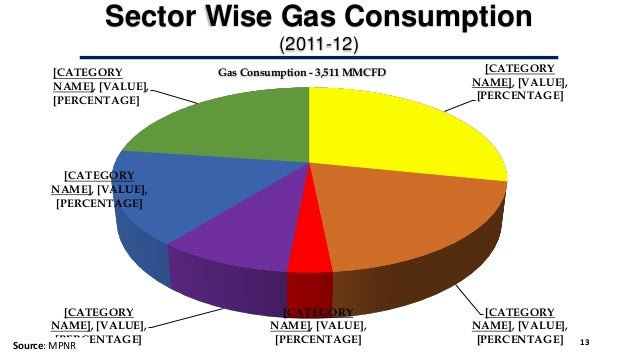 Natural Gas Imports In India