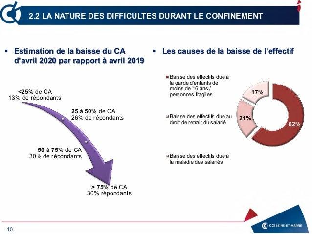10 2.2 LA NATURE DES DIFFICULTES DURANT LE CONFINEMENT <25% de CA 13% de répondants 25 à 50% de CA 26% de répondants 50 à ...