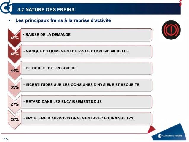 15 3.2 NATURE DES FREINS 49% • BAISSE DE LA DEMANDE 45% • MANQUE D'EQUIPEMENT DE PROTECTION INDIVIDUELLE 44% • DIFFICULTE ...