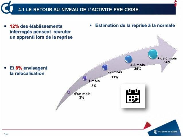 19 4.1 LE RETOUR AU NIVEAU DE L'ACTIVITE PRE-CRISE - d'un mois 3% 1 mois 3% 2-3 mois 11% 4-6 mois 29% + de 6 mois 54%  Es...