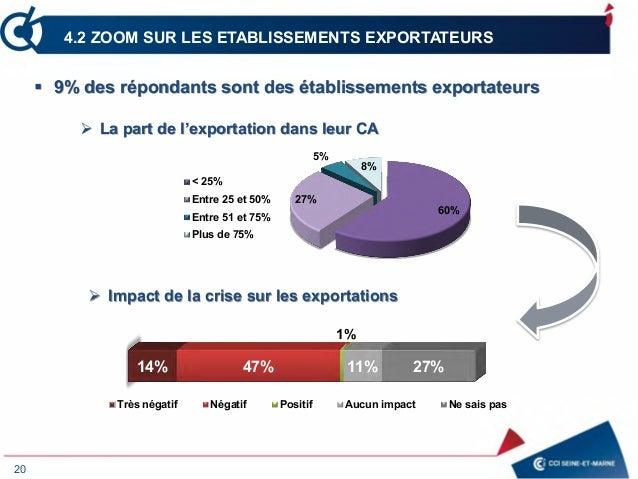 20 4.2 ZOOM SUR LES ETABLISSEMENTS EXPORTATEURS 60% 27% 5% 8% < 25% Entre 25 et 50% Entre 51 et 75% Plus de 75% 14% 47% 1%...