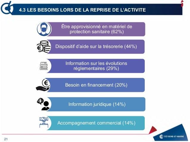 21 4.3 LES BESOINS LORS DE LA REPRISE DE L'ACTIVITE Être approvisionné en matériel de protection sanitaire (62%) Dispositi...