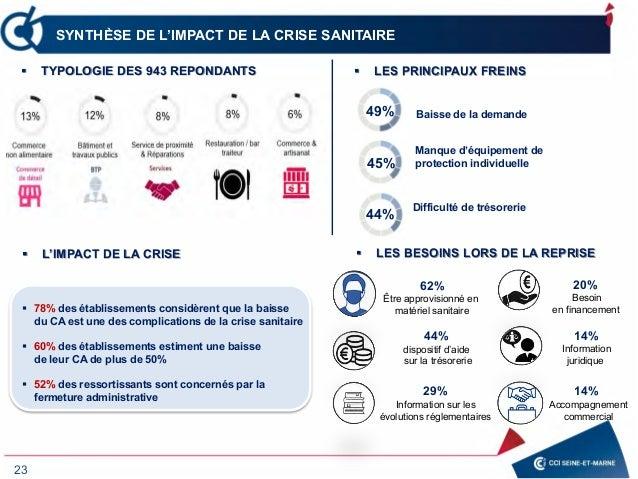 23 SYNTHÈSE DE L'IMPACT DE LA CRISE SANITAIRE  LES PRINCIPAUX FREINS TYPOLOGIE DES 943 REPONDANTS  LES BESOINS LORS DE ...