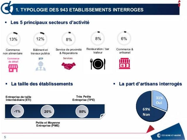 1. TYPOLOGIE DES 943 ETABLISSEMENTS INTERROGES 5 13% Commerce non alimentaire 12% Bâtiment et travaux publics 8% Service d...