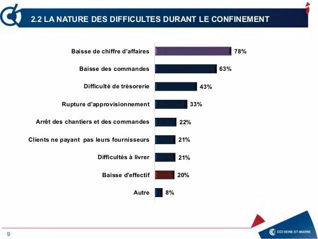9 2.2 LA NATURE DES DIFFICULTES DURANT LE CONFINEMENT 8% 20% 21% 21% 22% 33% 43% 63% 78% Autre Baisse d'effectif Difficult...