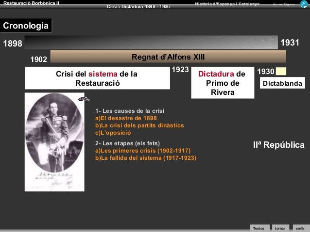 Restauració Borbònica II  Història d'Espanya i Catalunya  Crisi i Dictadura 1898 - 1930  Armand Figuera  Cronologia 1931  ...