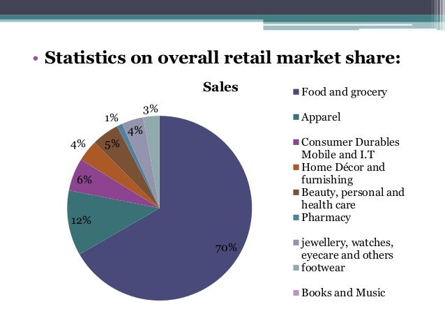 grocery retail market analysis