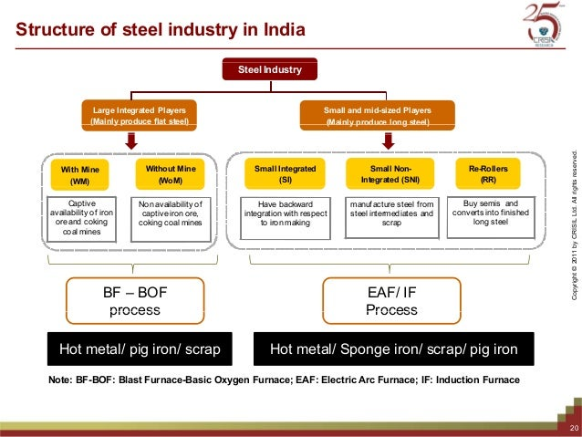 Market structure of the steel market