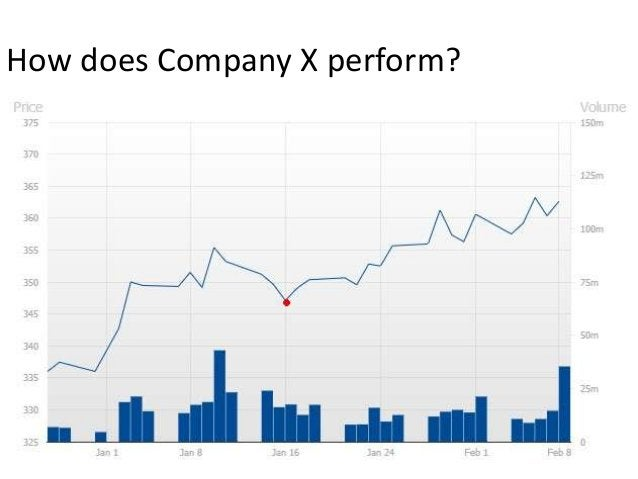 How does Company X perform?