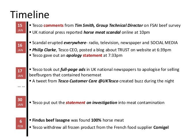 Timeline 15     Tesco comments from Tim Smith, Group Technical Director on FSAI beef survey JAN        UK national press...