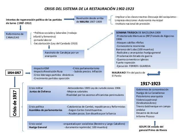 CRISIS DEL SISTEMA DE LA RESTAURACIÓN 1902-1923                                                                           ...
