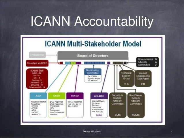 ICANN Accountability 11Desiree Miloshevic