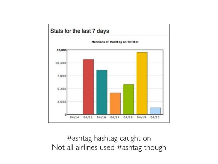 Aggregation Live blog onTnooz: Included official Twitter accounts from a string of airlines and other organisations