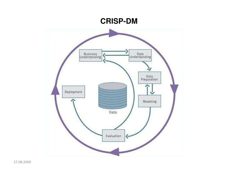 27.08.2009<br />CRISP-DM<br />