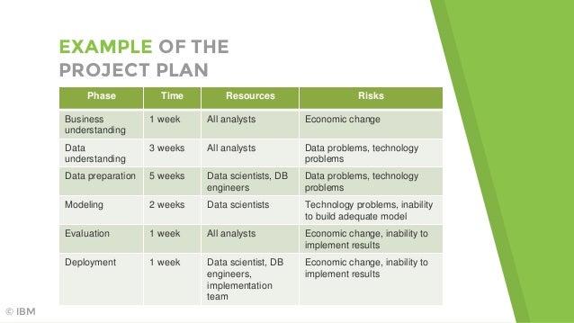 CRISP-DM: a data science project methodology