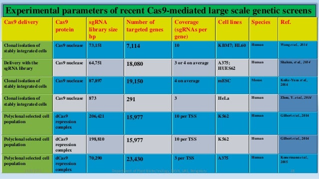 Experimental parameters of recent Cas9-mediated large scale genetic screens Cas9 delivery Cas9 protein sgRNA library size ...