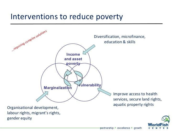 Impact of microfinance on living standard