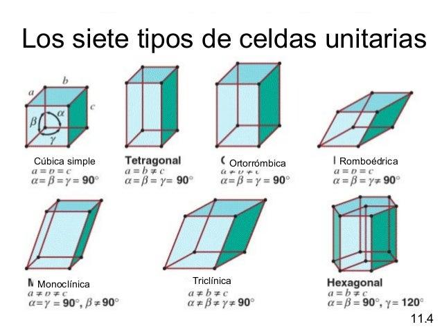 Cristales y celdas unitarias - Tipos de cristales ...