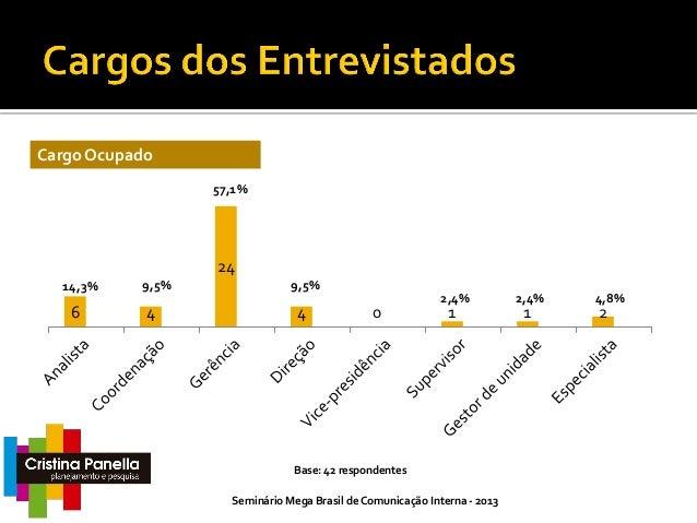Reporte 38,1% 31,0% 21,4% 16 13  11,9%  9  5  2,4% 1  Base: 42 respondentes Seminário Mega Brasil de Comunicação Interna -...