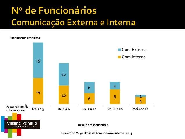 Suportes 9,5% Nenhum suporte  33,3% 4 14  12  28,6% Agência especializada como suporte contínuo + Fornecedores  Agência es...