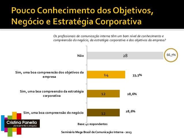 SIM = 39 (93%)  Você considera que a comunicação interna em sua empresa está integrada com as demais áreas de negócio?  To...