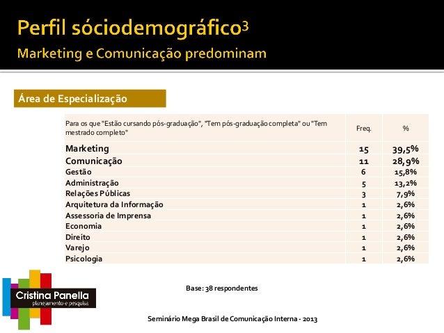Cargo Ocupado 57,1%  24 14,3%  6  9,5%  4  9,5%  4  0  2,4%  1  Base: 42 respondentes Seminário Mega Brasil de Comunicação...