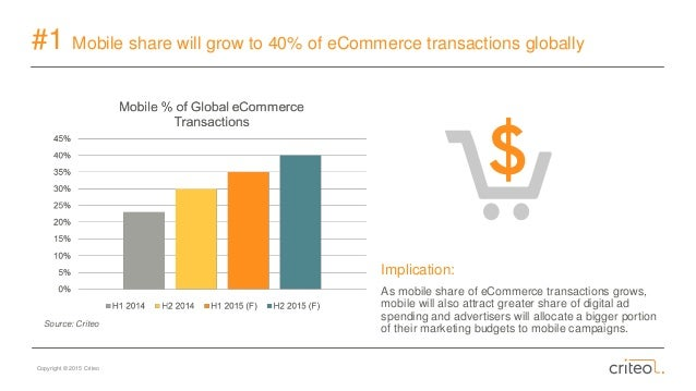 Copyright © 2015 Criteo #1 Mobile share will grow to 40% of eCommerce transactions globally Implication: As mobile share o...
