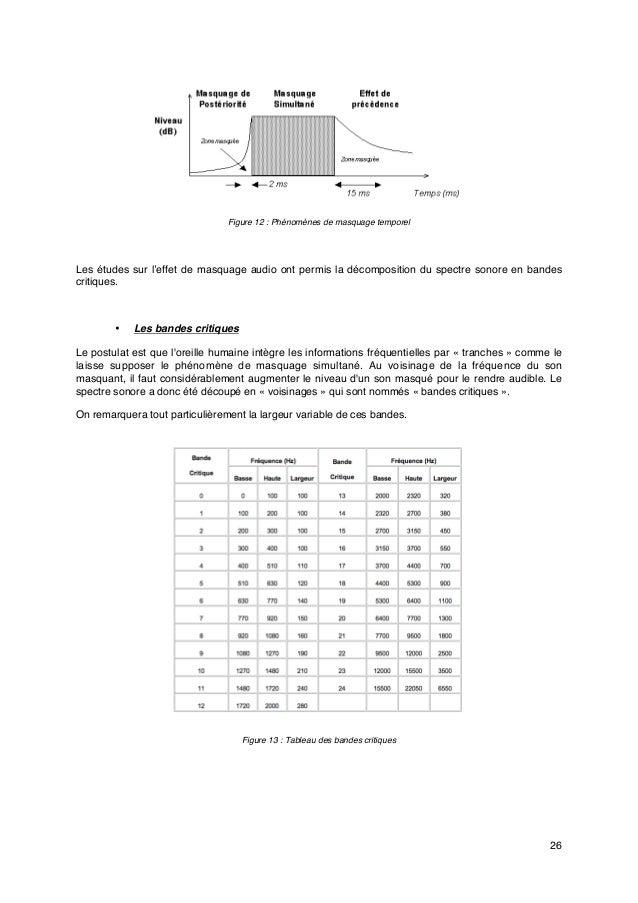 26 Figure 12: Phénomènes de masquage temporel Les études sur l'effet de masquage audio ont permis la décomposition du spe...