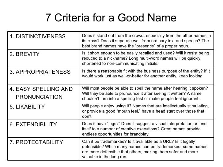 7 Criteria for a Good Name Can it be trademarked? Is it available as a URL? Is it legally defensible? While many names can...