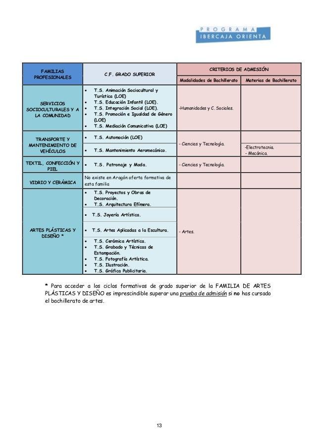 Criterios Admision Fp Superior Desde Bachiller Aragon