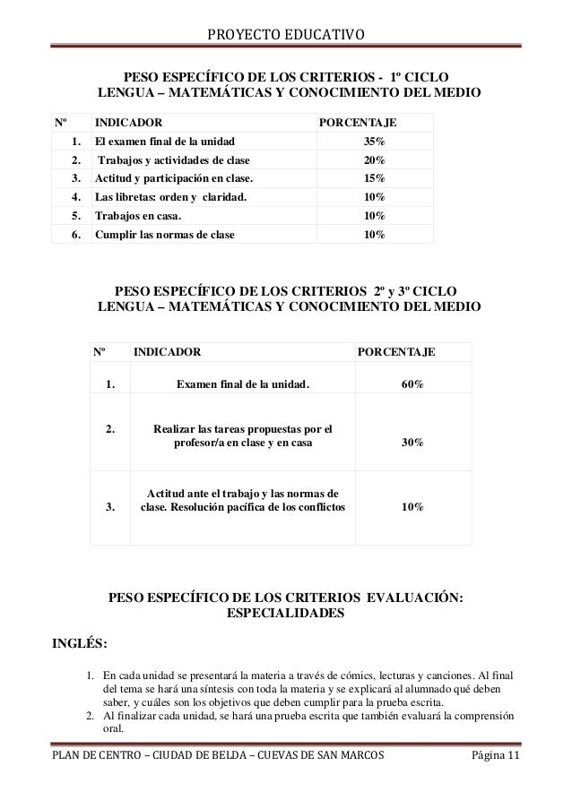PROYECTO EDUCATIVO               PESO ESPECÍFICO DE LOS CRITERIOS - 1º CICLO            LENGUA – MATEMÁTICAS Y CONOCIMIENT...